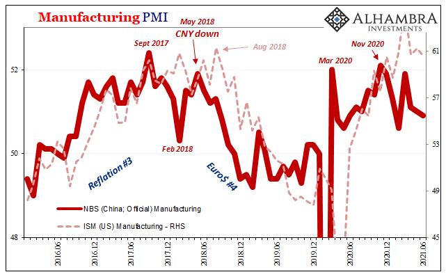 China ISM Manufacturing NBS, Jun 2016 - 2021