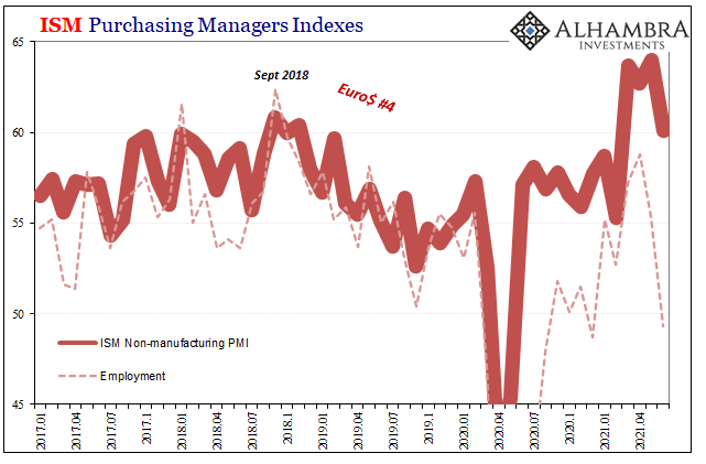 U.S. ISM Non-Manufacturing PMI, Employment, Jan 2017 - May 2021