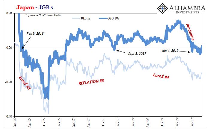 Japan - JGB's, 2016-2019