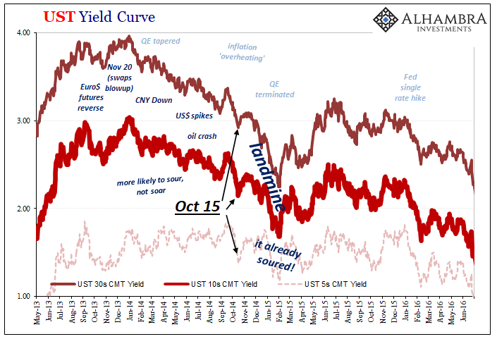 UST Yield Curve, 2013-2016