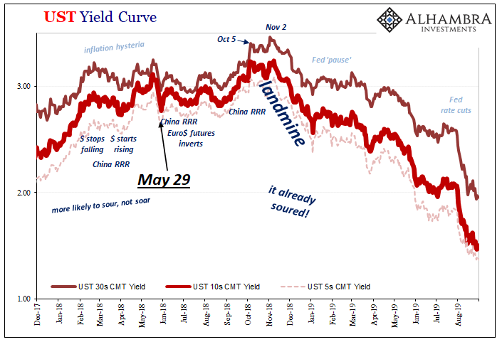 UST Yield Curve, 2017-2019