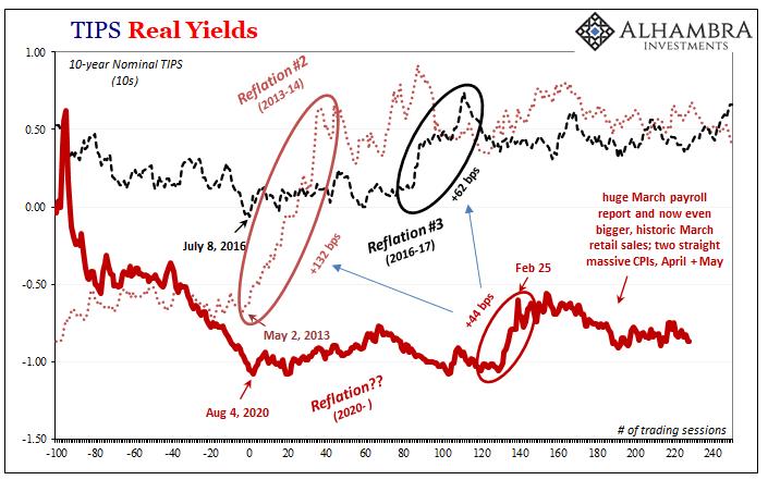 ISM UST 10s area Reflation
