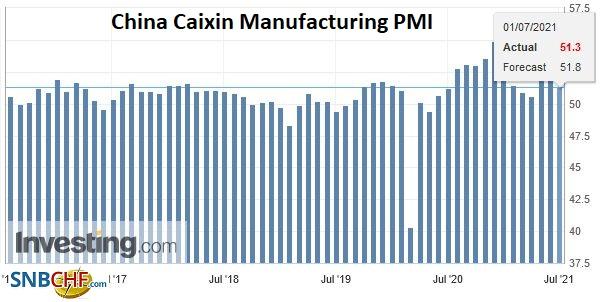 China Caixin Manufacturing PMI, June 2021