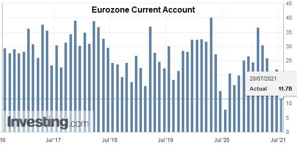 Eurozone Current Account, May 2021