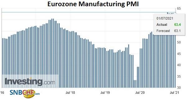 Eurozone Manufacturing PMI, June 2021