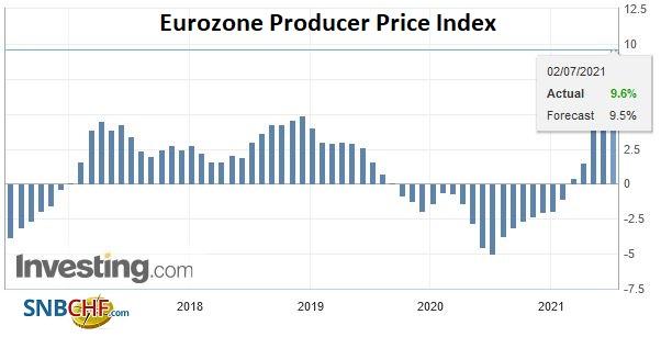 Eurozone Producer Price Index (PPI) YoY, May 2021