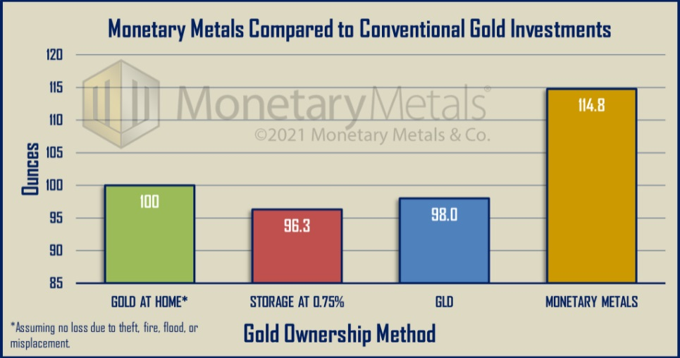 Celebrating Five Years of Interest on Gold