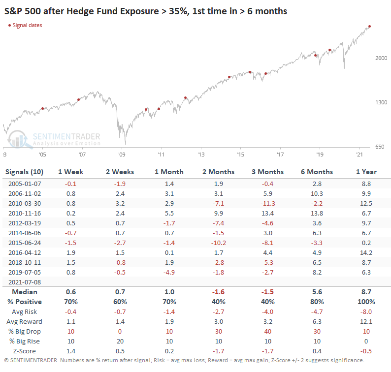 Technically Speaking: Hedge Funds Ramp Up Exposure