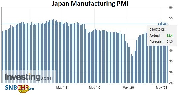 Japan Manufacturing PMI, June 2021