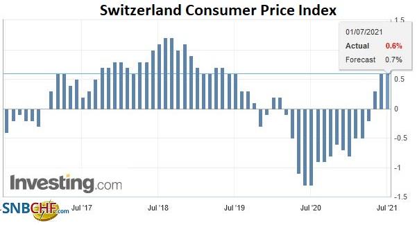 Switzerland Consumer Price Index (CPI) YoY, June 2021