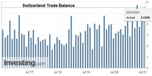 Switzerland Trade Balance, June 2021