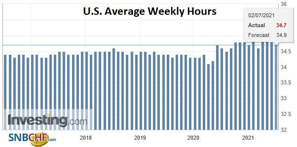 U.S. Average Weekly Hours, June 2021