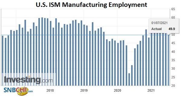 U.S. ISM Manufacturing Employment, June 2021