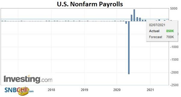 U.S. Nonfarm Payrolls, June 2021