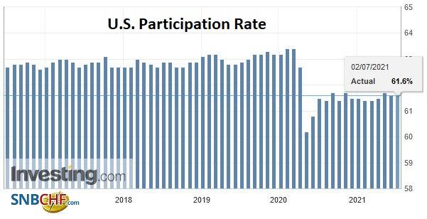 U.S. Participation Rate, June 2021