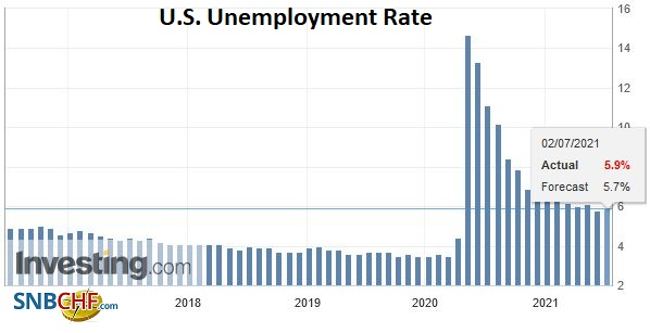U.S. Unemployment Rate, June 2021