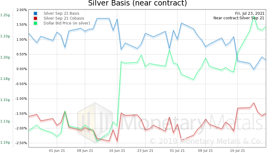 Motivated Reasoning About Silver