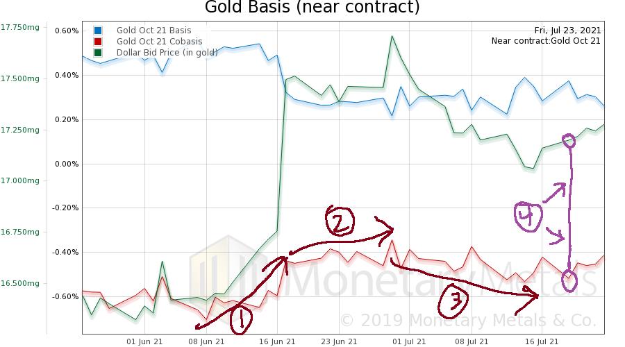 Gold Basis, Co-basis and Dollar Price