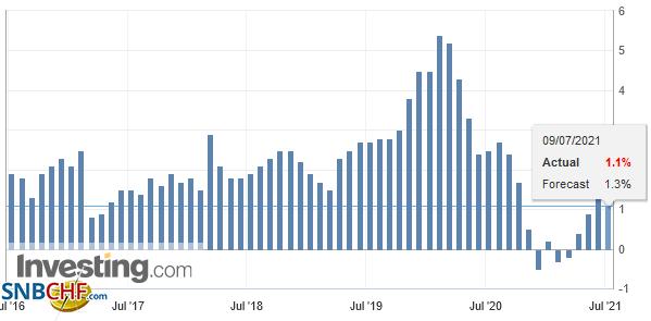 China Consumer Price Index (CPI) YoY, June 2021