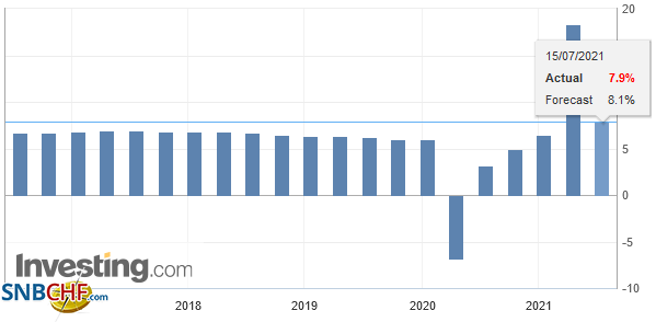 China Gross Domestic Product (GDP) YoY, Q2 2021