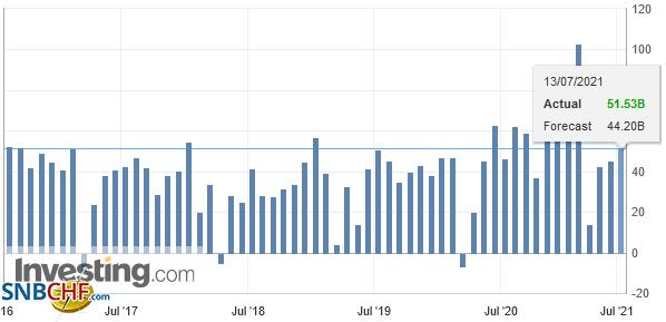 China Trade Balance, June 2021