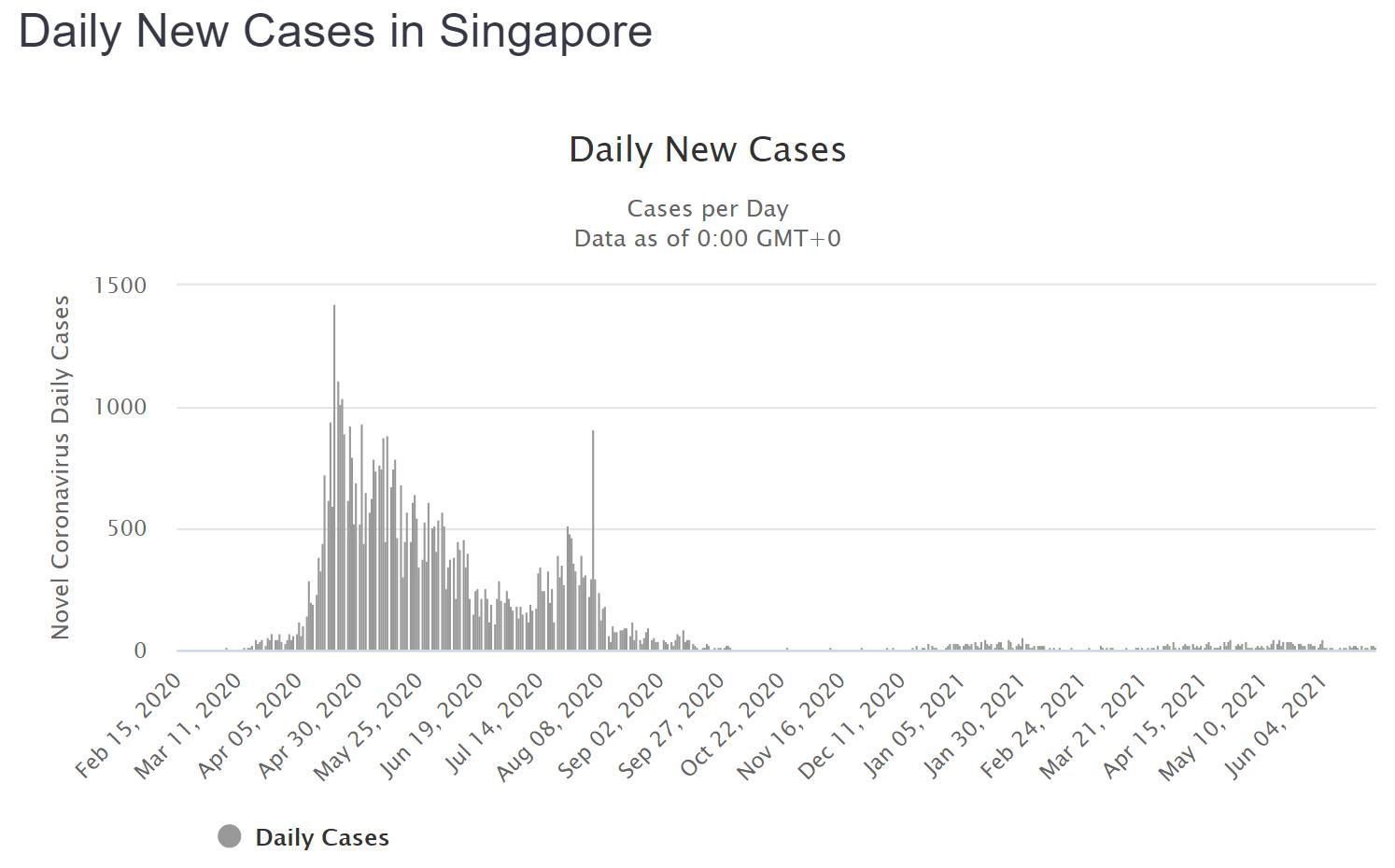 Singapore New Cases, Daily Feb 2020- Jun 2021