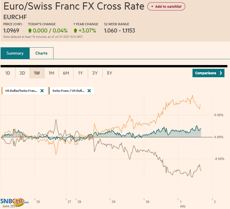 EUR/CHF and USD/CHF, July 01