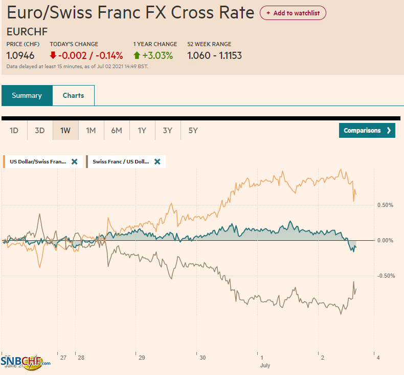 EUR/CHF and USD/CHF, July 02