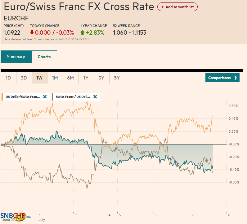 EUR/CHF and USD/CHF, July 07