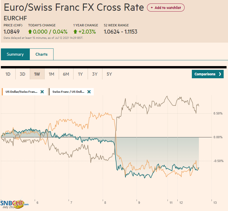 EUR/CHF and USD/CHF, July 12