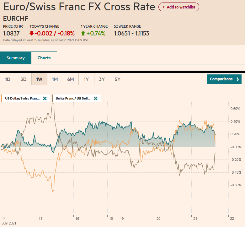 EUR/CHF and USD/CHF, July 21