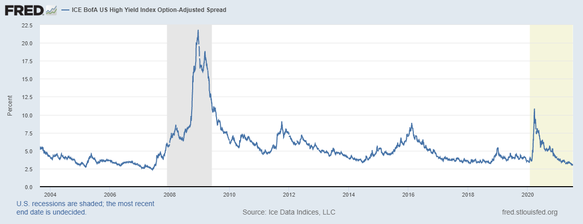 US High Yield Index Option-Adjusted Spread, 2004 - 2021