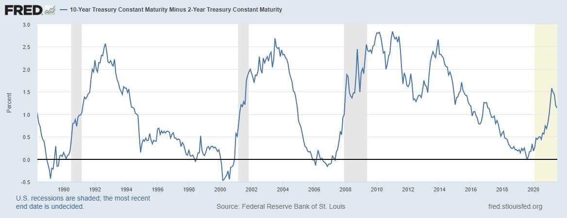 10-Year Minus 2-Year Treasury Constant Maturity, 1990 - 2021