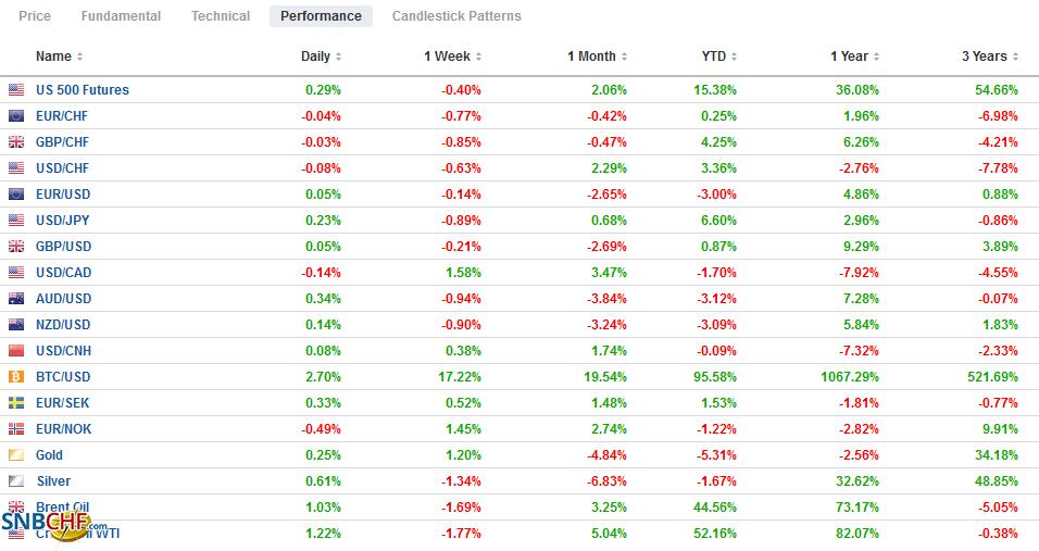 FX Performance, July 09