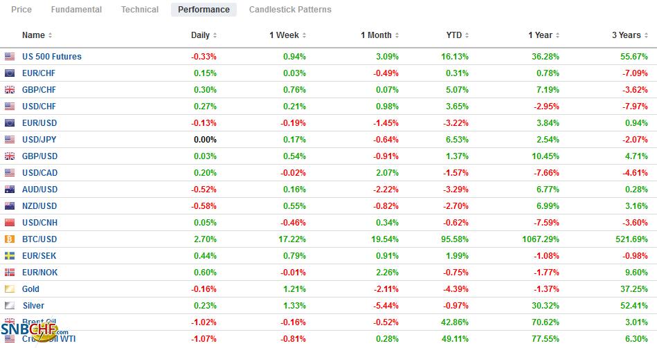 FX Performance, July 15