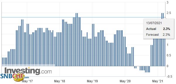 Germany Consumer Price Index (CPI) YoY, June 2021