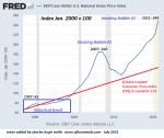 U.S. S&P/Case-Shiller, 1990 - 2020