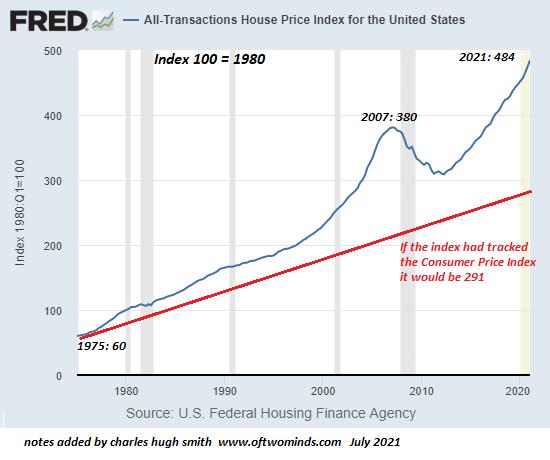 U.S. House price Index, 1980 - 2020
