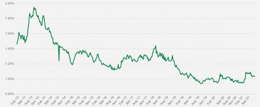 Zinsen für fünfjährige Festhypotheken seit 2013