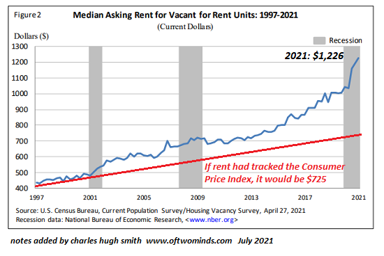 Median Asking Rent for Vacant for Rent Units, 1997 - 2021
