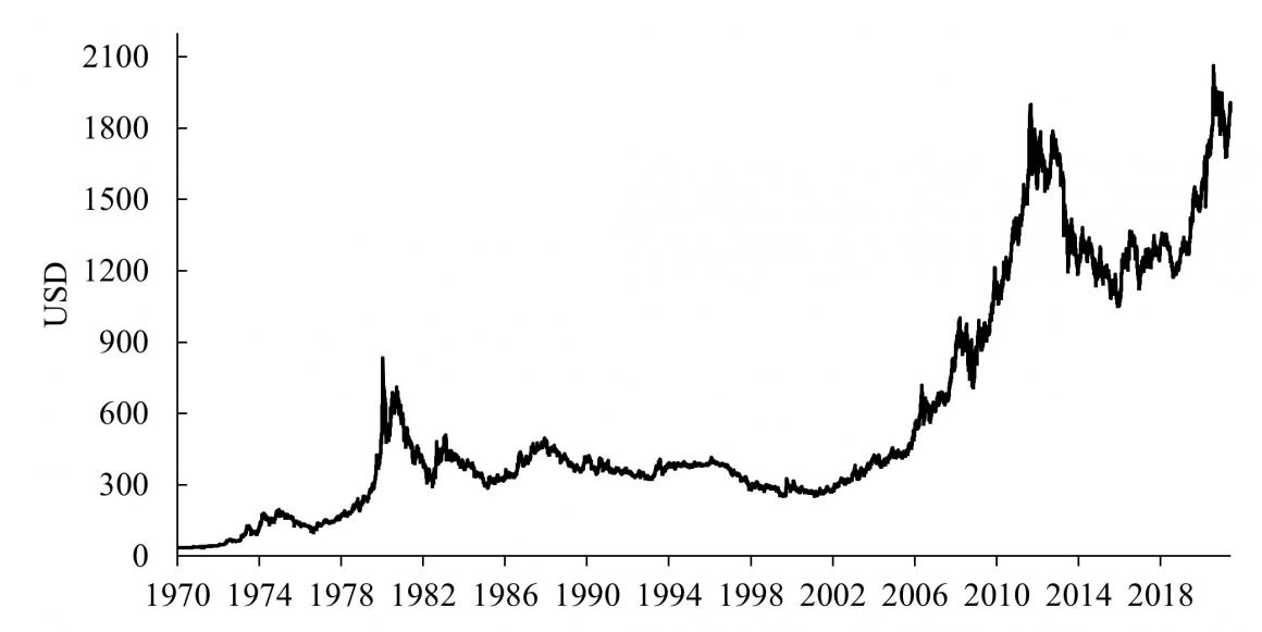 Gold Price in US Dollars, 1970 - 2020