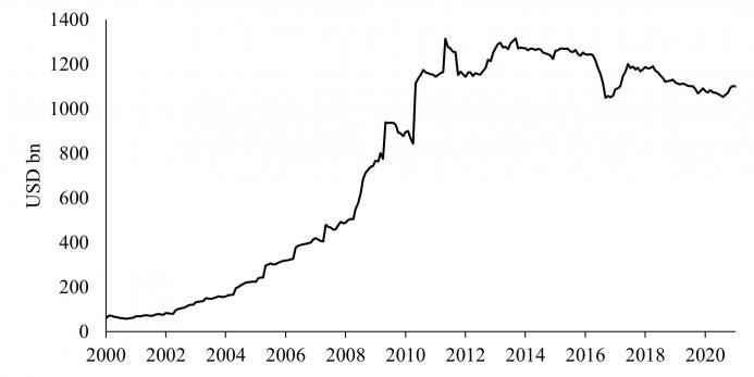 China's Holdings of US Government Bonds, 2000 - 2020