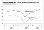 Swiss exports and imports, seasonally adjusted (in bn CHF), Q2 2021