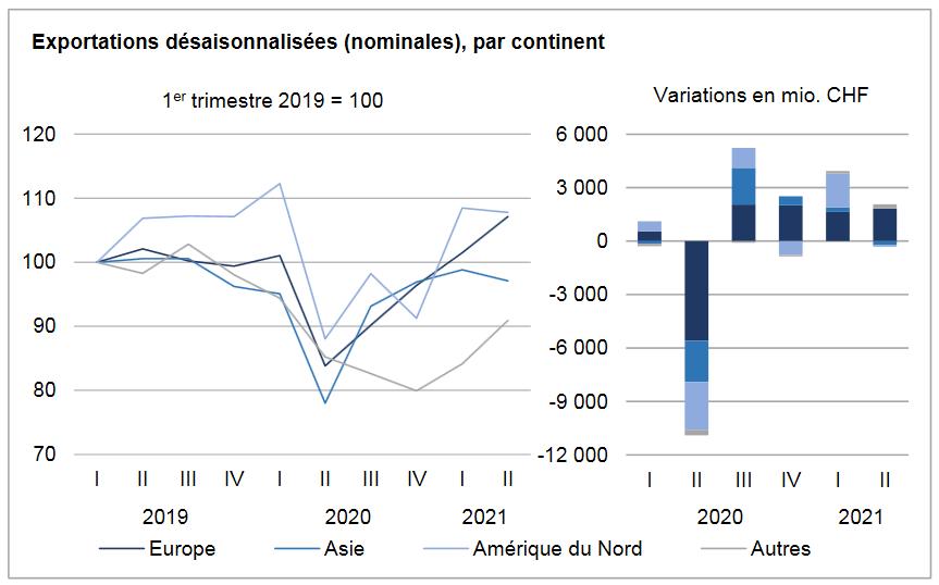Swiss Exports per Sector Q2 2021 vs. 2020