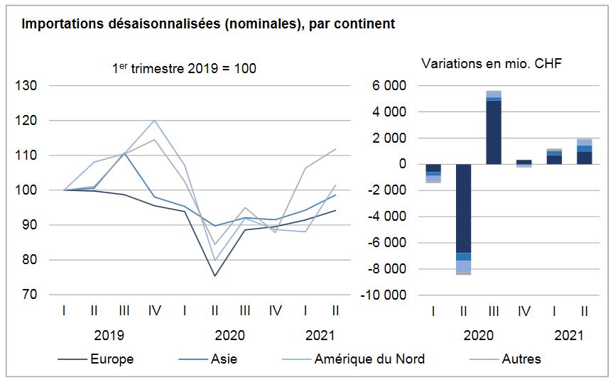 Swiss Imports per Sector Q2 2021 vs. 2020