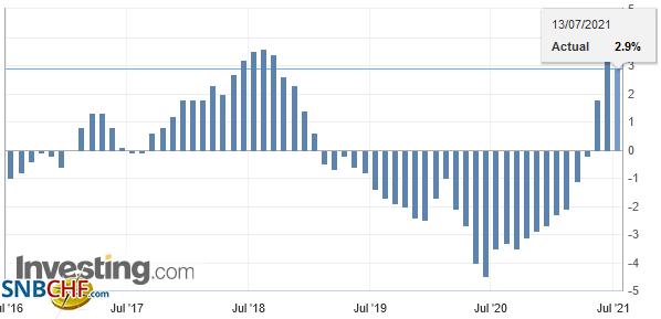 Switzerland Producer Price Index (PPI) YoY, June 2021