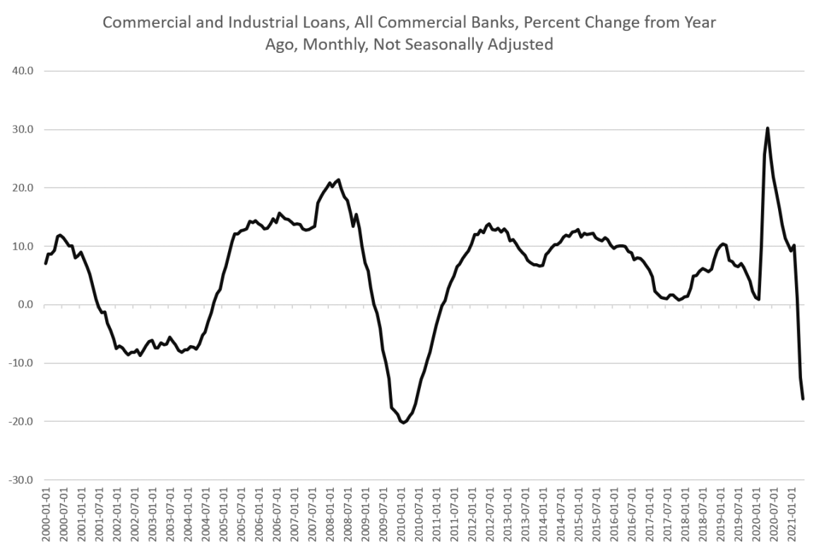 Commercial and Industrial Loans YoY, Jan 2000 - 2021