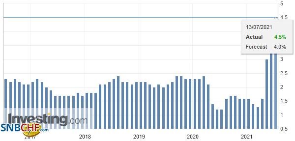 U.S. Core Consumer Price Index (CPI) YoY, June 2021