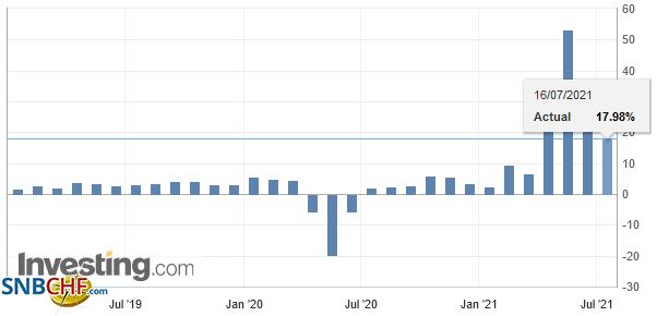 U.S. Retail Sales YoY, June 2021