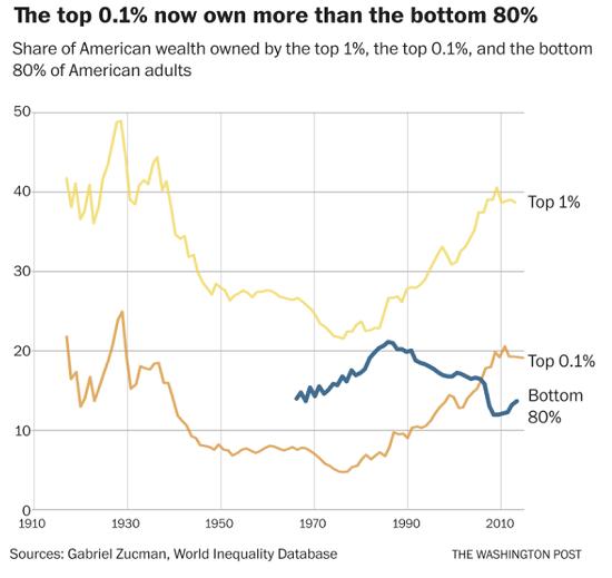 Wealth Inequality, 1910 - 2010